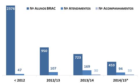 Valores parciais do ano 2014/15